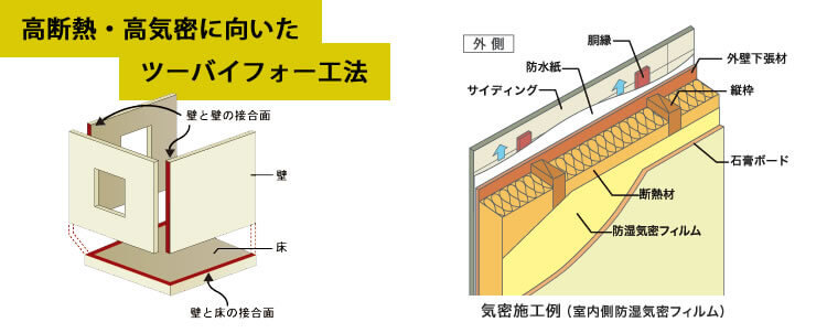 高断熱・高気密に向いたツーバイフォー工法
