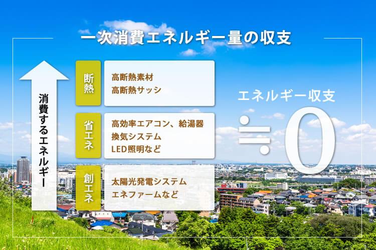 ZEH住宅 一次消費エネルギー量の収支